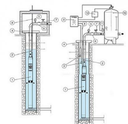 máy bơm chìm giếng khoan có cấu tạo thế nào